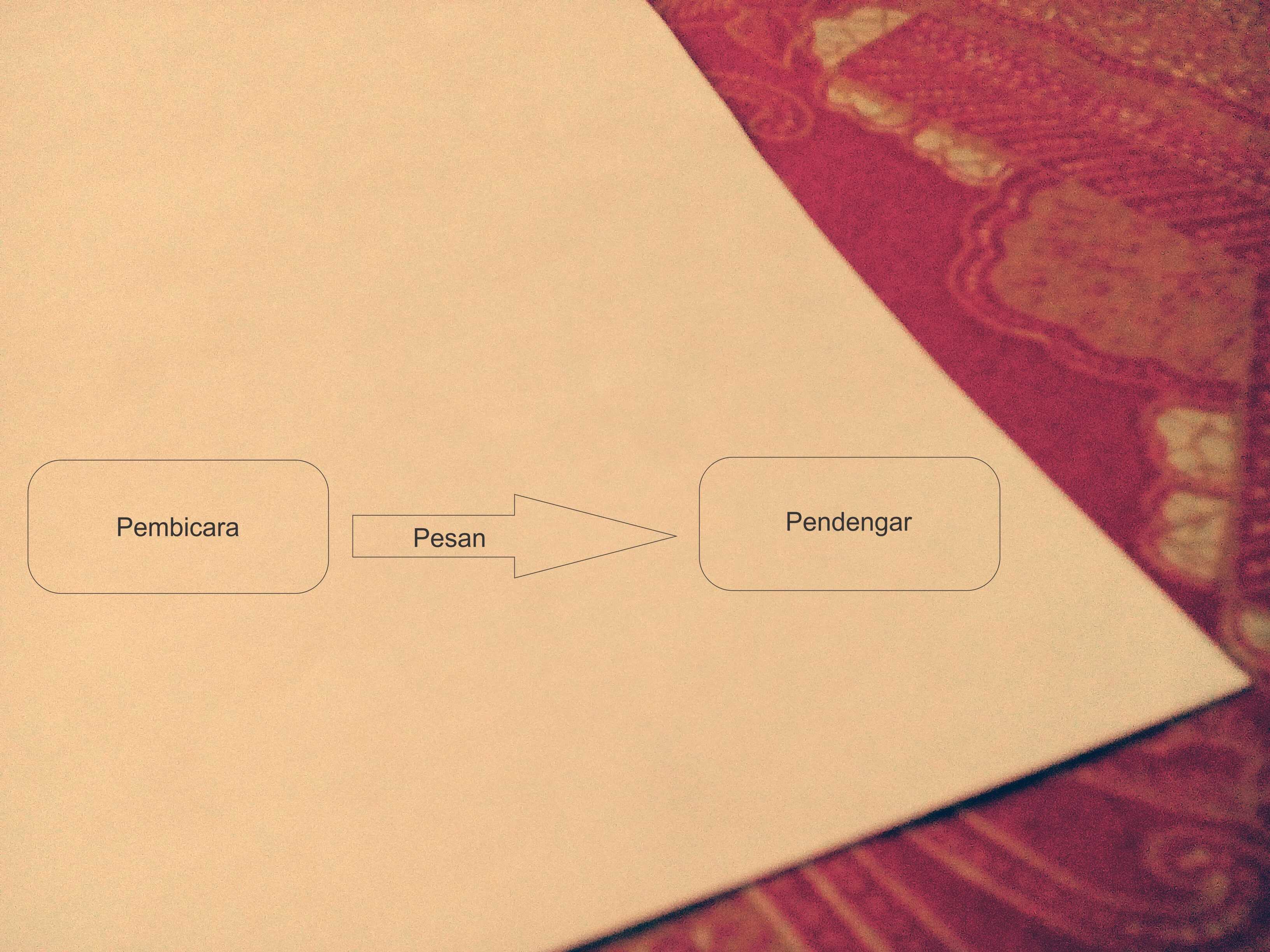 Model Komunikasi Aristoteles Model-min