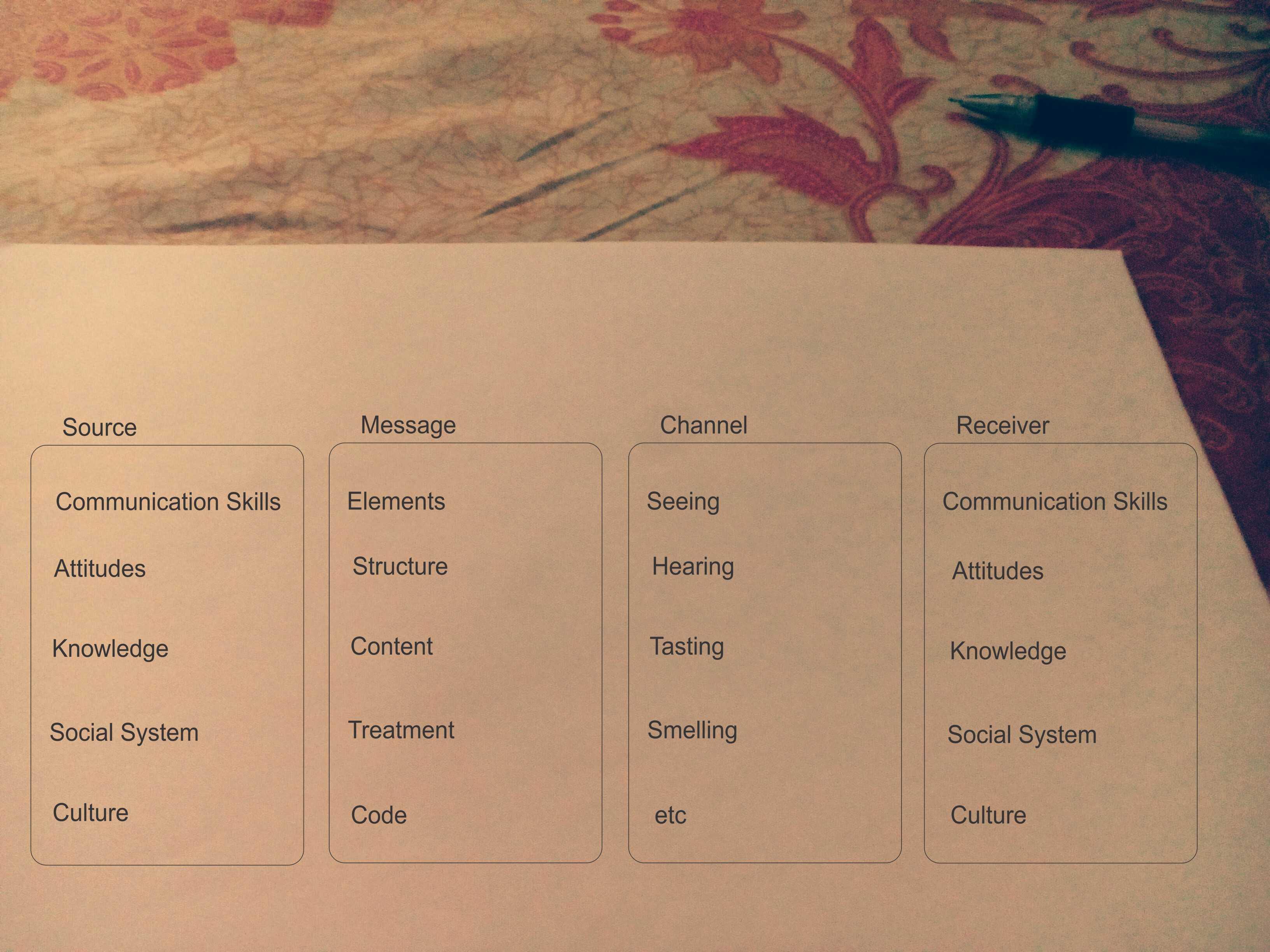 Model Komunikasi Berlo Model